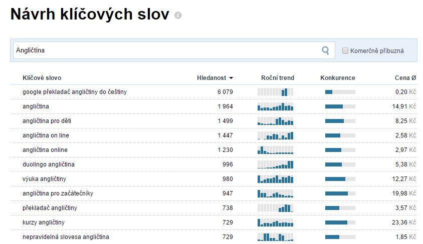 anglictina-bez-biflovani-affiliate