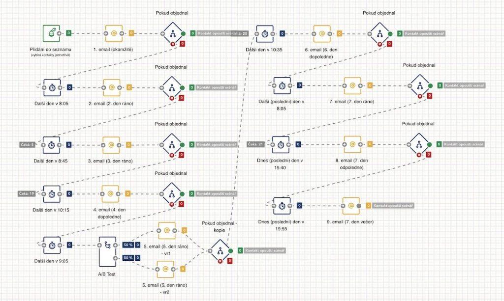 Ukázka následné komunikace pomocí e-mailového automatu.